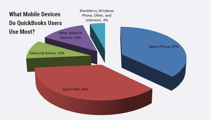 Usage Statistics of QuickBooks on Mobile Devices