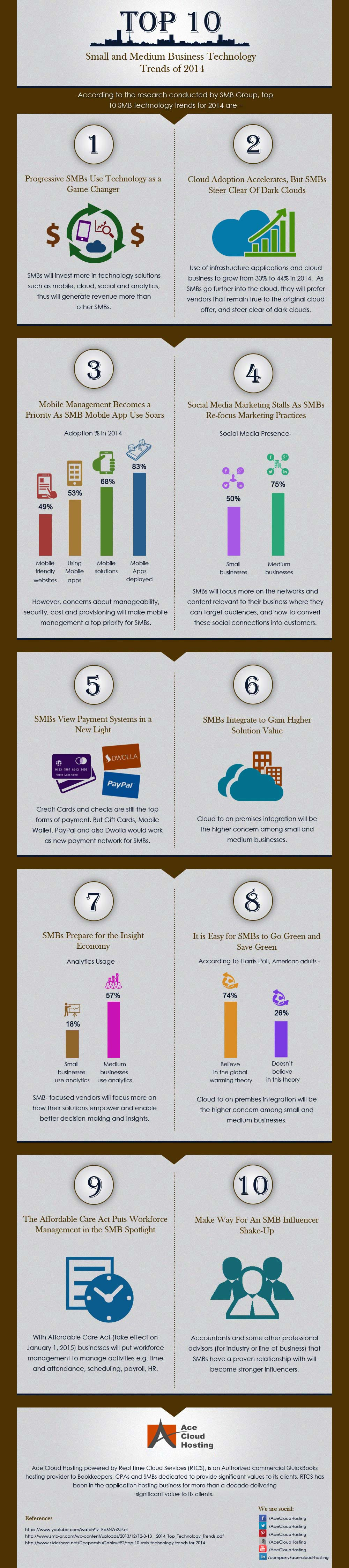 Top 10 Small and Medium Business Technology Trends of 2014