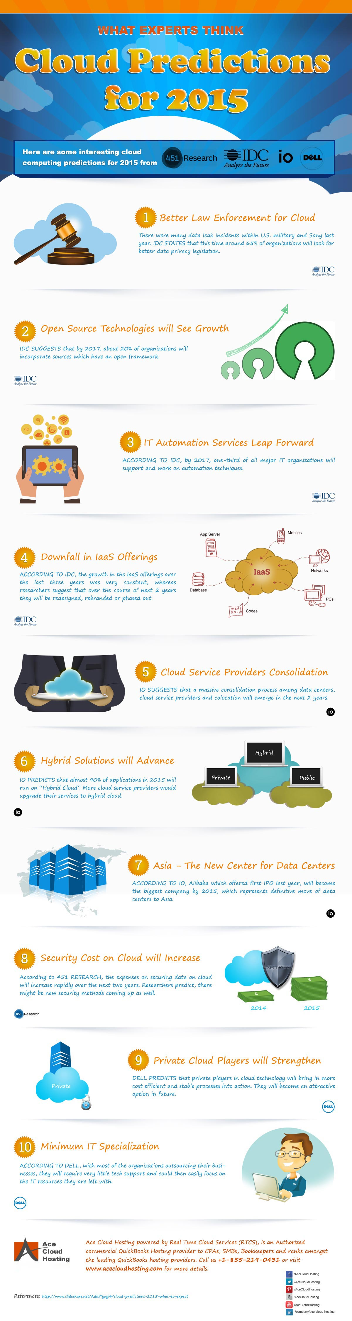What Experts Think Cloud Predictions for 2015 Infographic