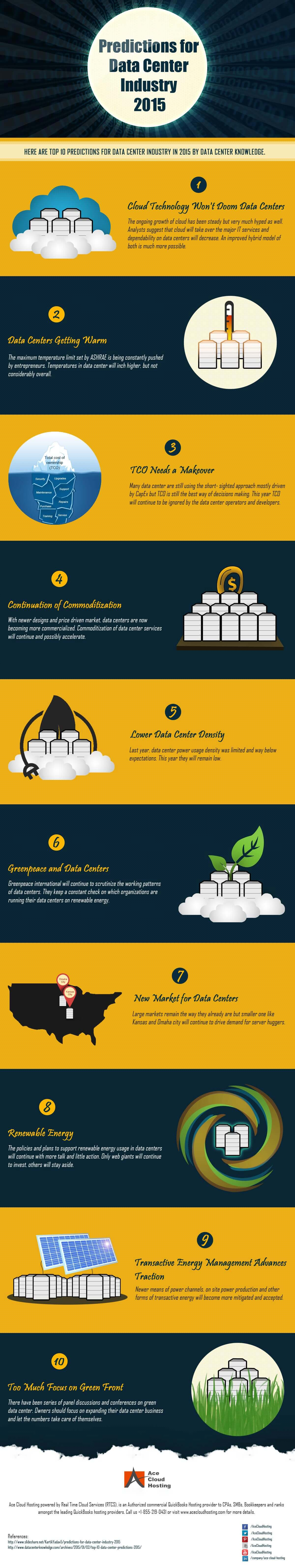 Predictions for Data Center Industry 2015 Infographic