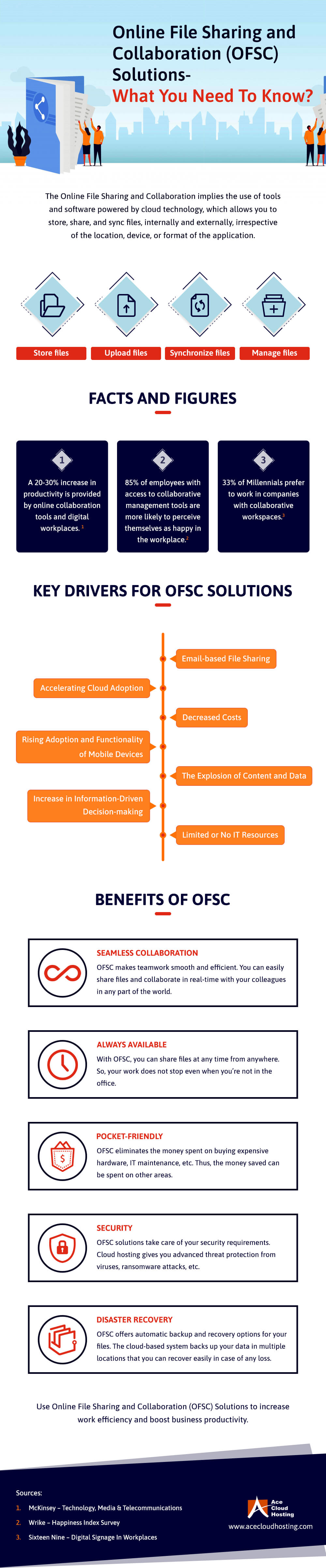 Online File Sharing and Collaboration (OFSC) Solutions – What You Need To Know?