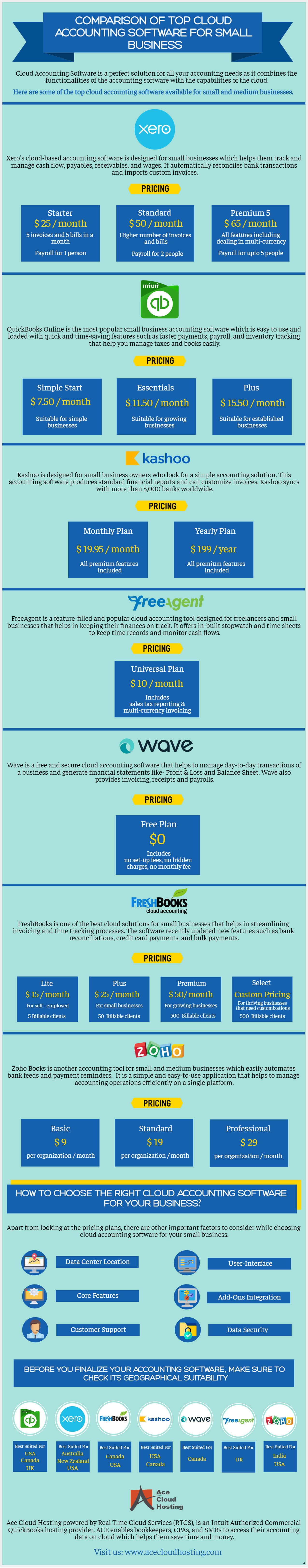 Comparison of Cloud Accounting Software for Small Businesses Infographic