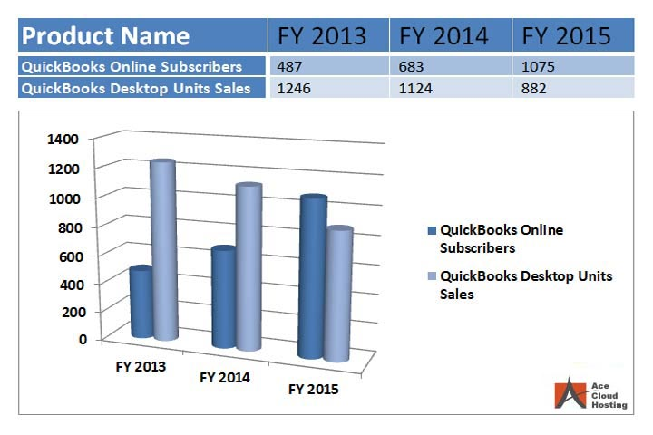 QuickBooks Online Subscribers vs QuickBooks Desktop Units Sales
