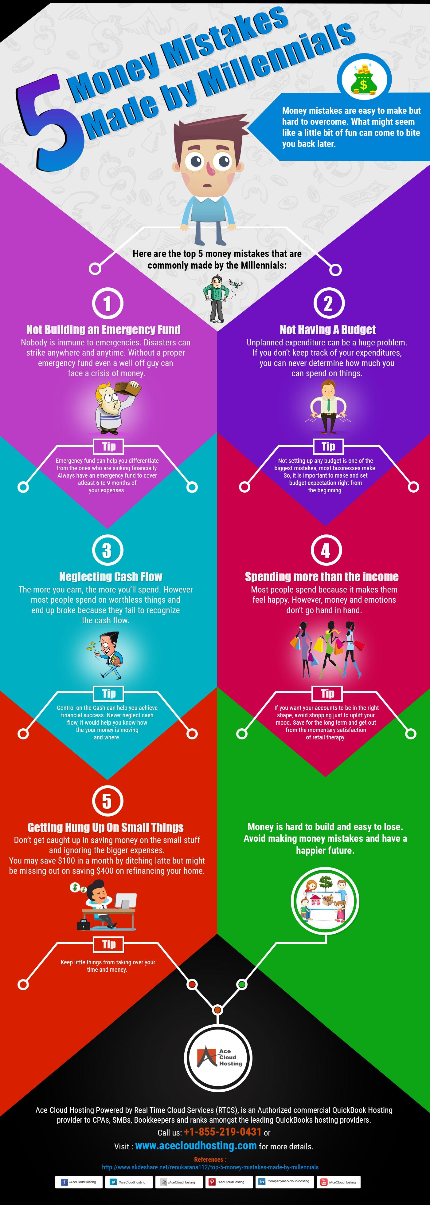 Infographic - 5 Money Mistakes Made By Millennials
