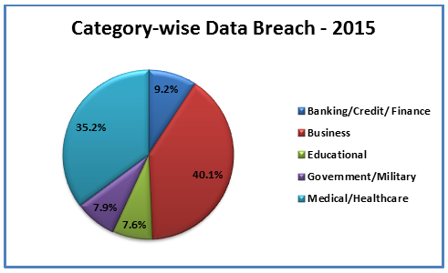 category wise data breach 2015