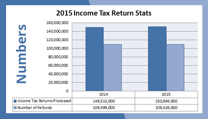 Tax Return Stats by IRS