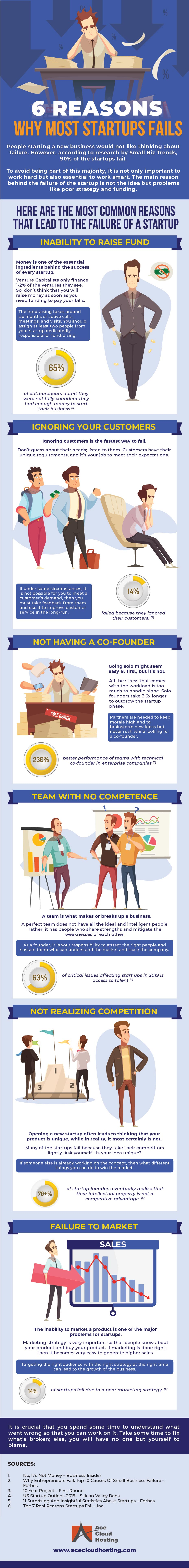 6 Reasons Why Most Startups Fail [Infographic]