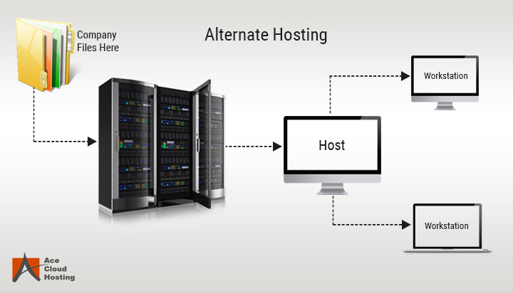 Alternate Hosting QuickBooks
