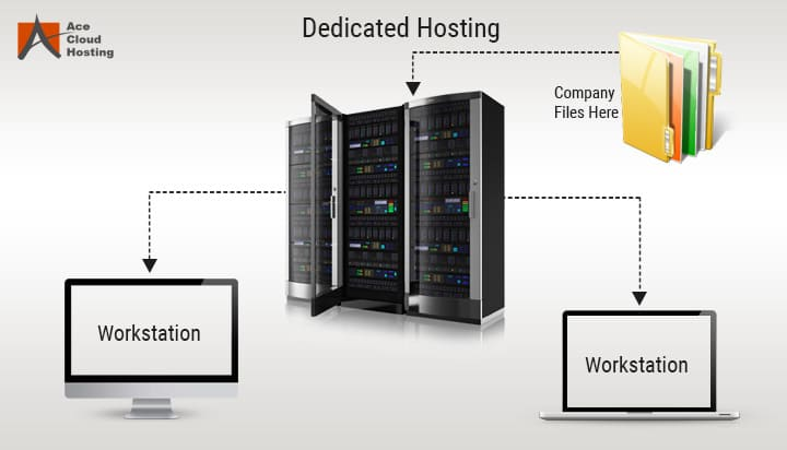 Dedicated Hosting QuickBooks