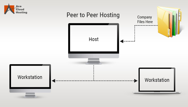 Peer-to-Peer Hosting QuickBooks