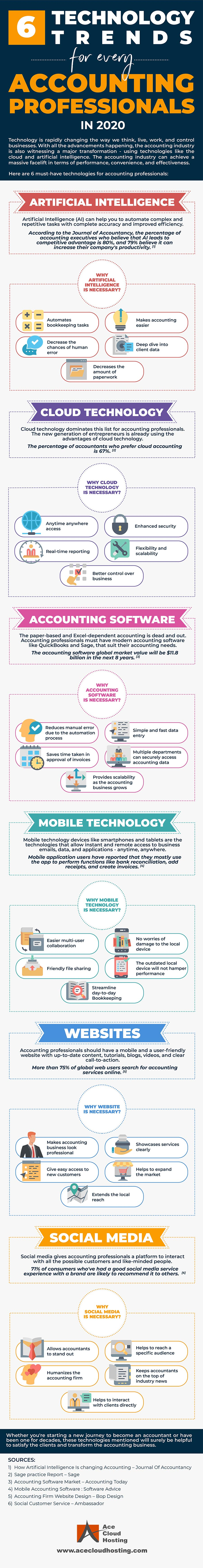 [Infographic] Must-Have Technologies For Today's Accounting Professional