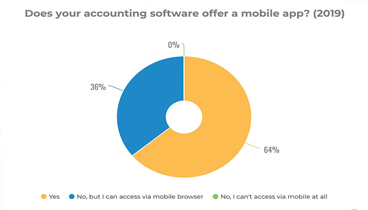 Accounting Software Mobile App Survey
