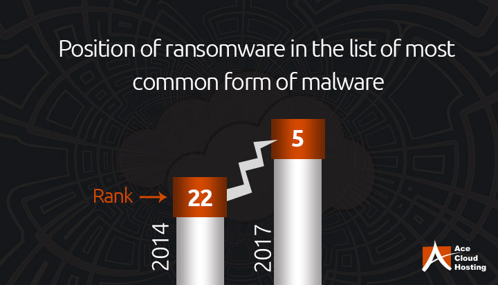 Understanding Ransomware Attacks