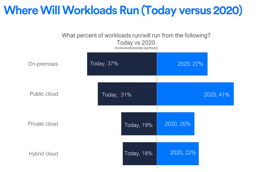 Where Will WorkLoads Run (Today Vs 2020)