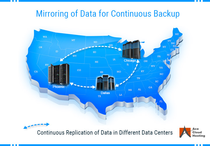 data mirroring continuous backup in cloud