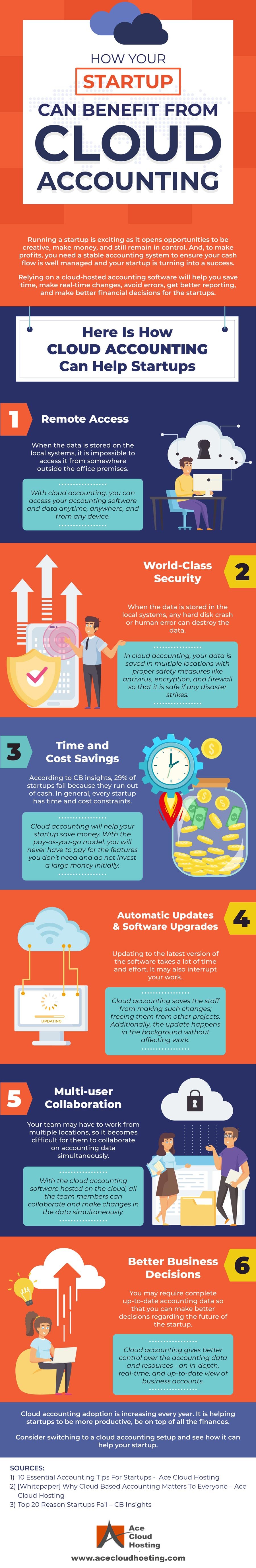 [Infographic] 6 Ways How Cloud Accounting Benefits Early-Stage Startups