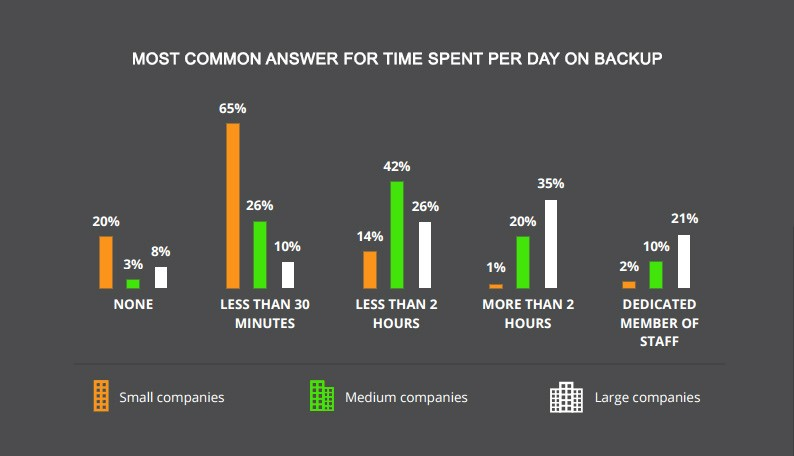 time spent per day on backup