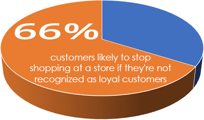 Customer Loyalty Stat