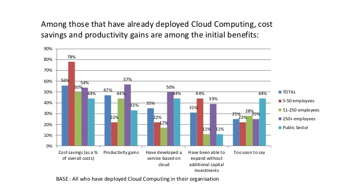 Cloud Benefits in the Accounting