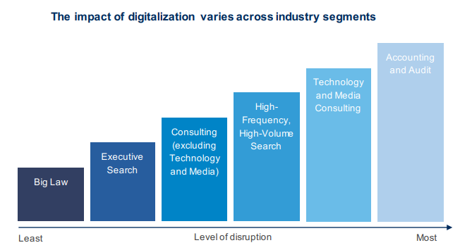 Impact of Digitalization Varies Across Industry Sagments