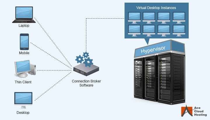 how-vdi-works