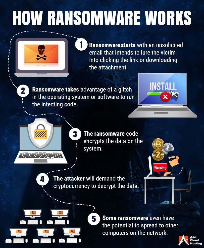 Is Your Data Secure 4 Tips How To Stay Safe Against Ransomware infographic