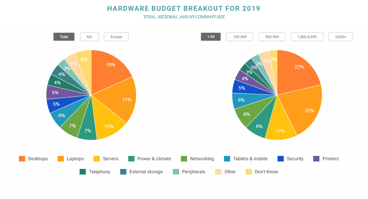 Hardware Budget Breakout For 2019