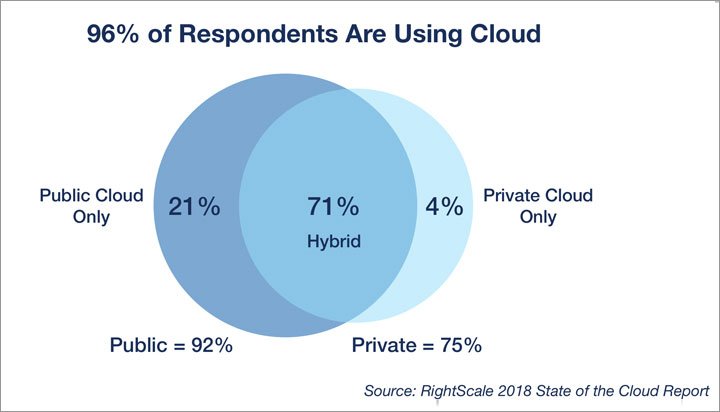 RightScale 2018 State of the Cloud Report