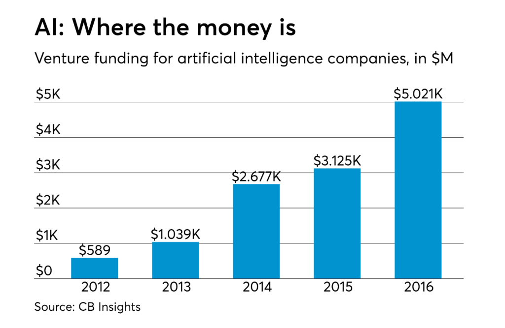venture funding artificial intelligence