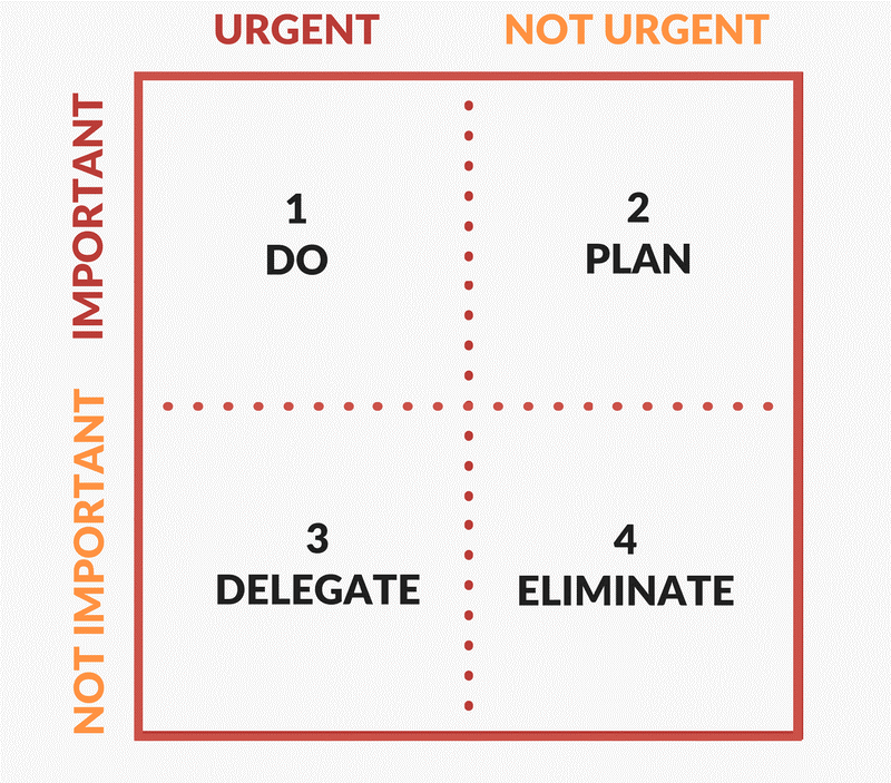 Work and event Eisenhower Matrix