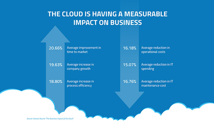 Business Impact Cloud