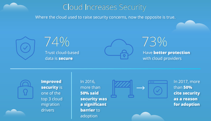 security-improvement-cloud