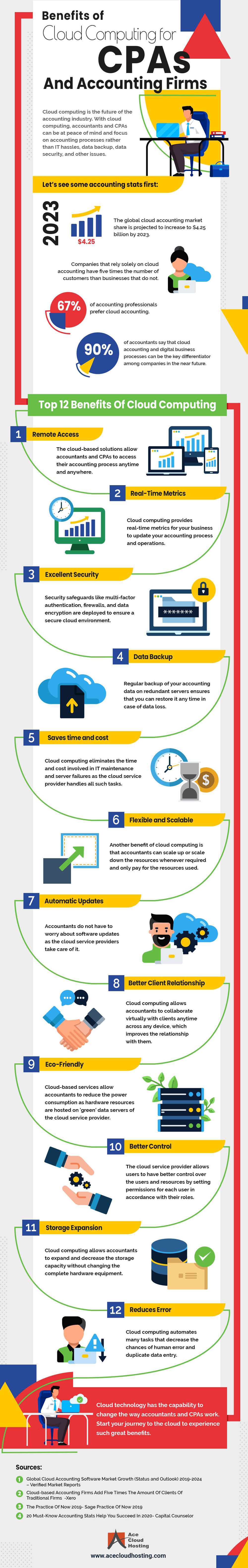 Benefits of Cloud Computing for CPAs and Accountants Infographic