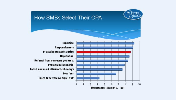 How SMBs Select their CPA