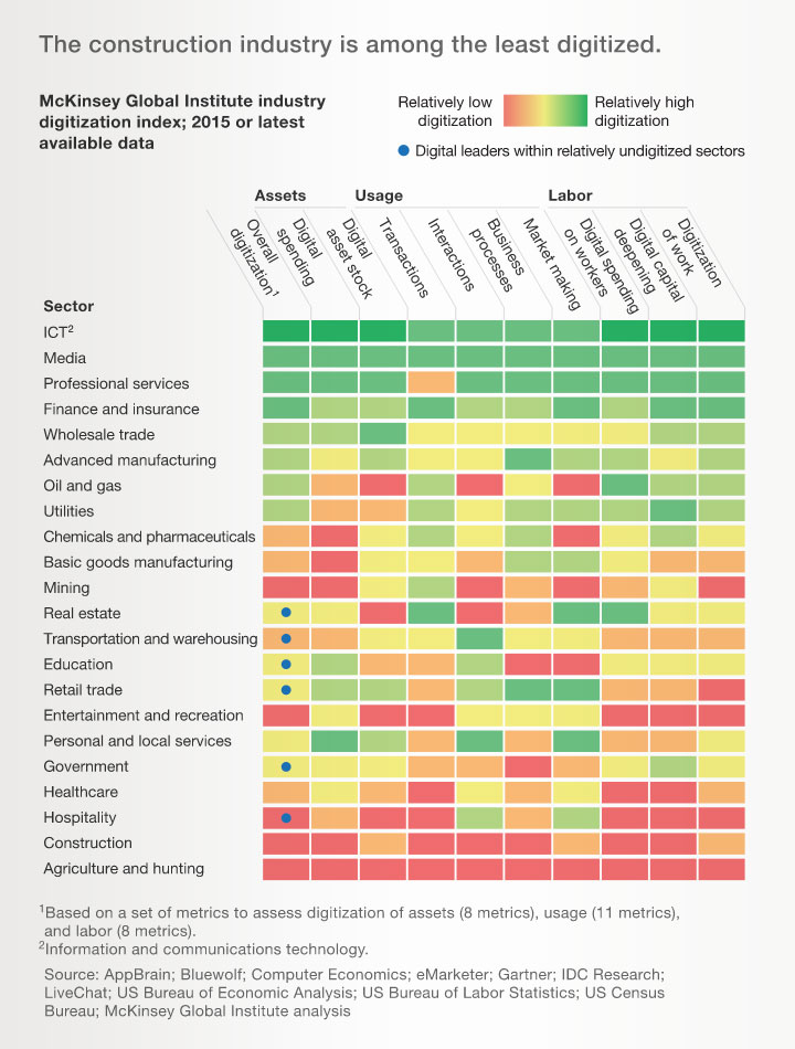 McKinsey Global Institute Industry Digitization Index 2015 or Latest