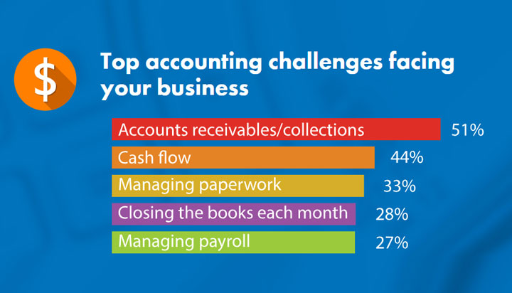 Top Accounting Challenges Facing your Business