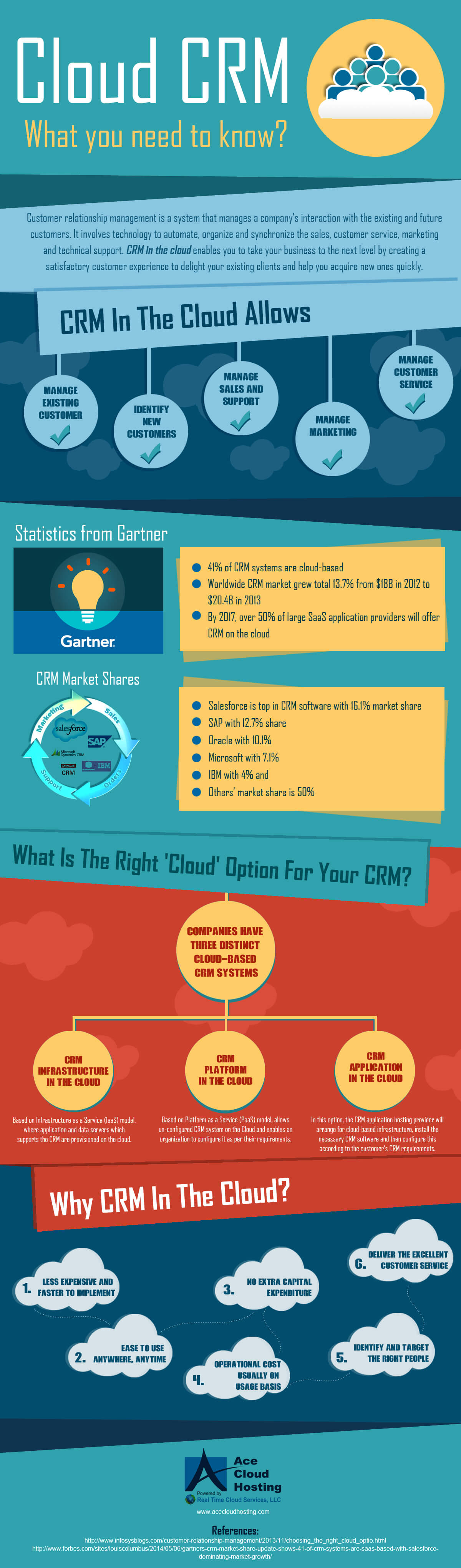 Why Your Business Needs Cloud-Based CRM? Infographic