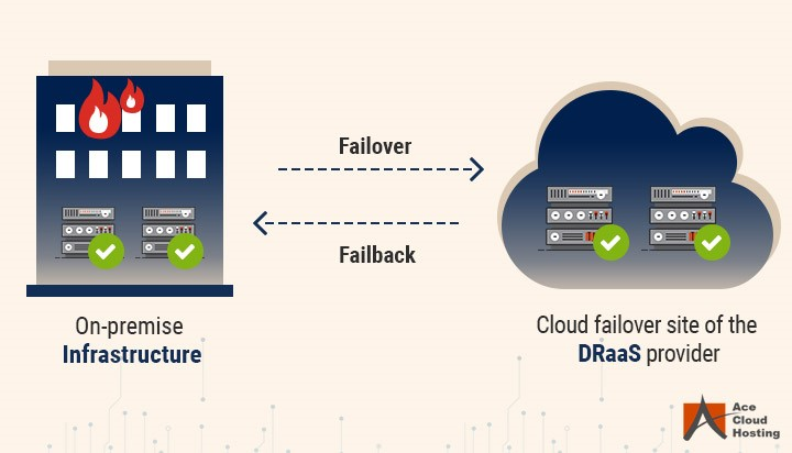 How Disaster Recovery as a Service Works