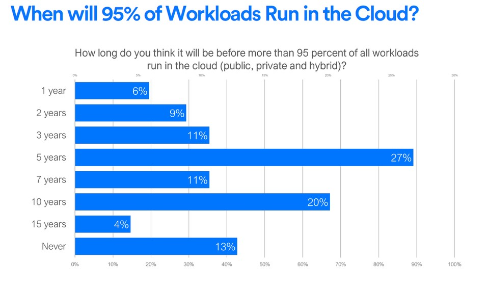 Workload Run in the Cloud