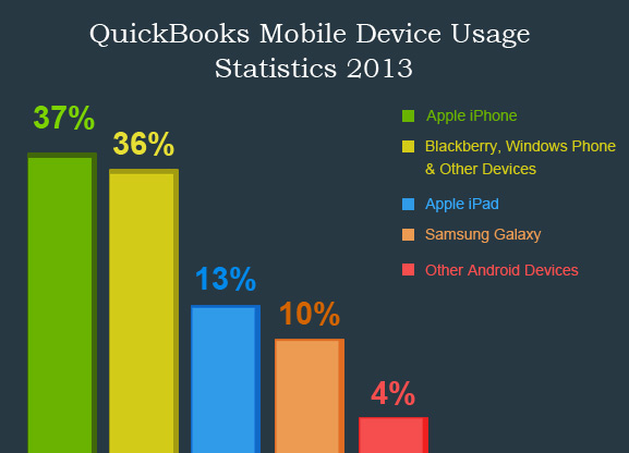 Is-QuickBooks-Mobile-Device-Usage-Following-a-Steeply-Rising-Path