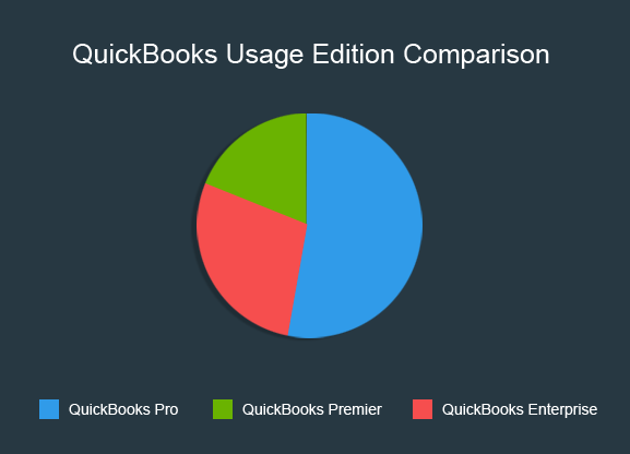 QuickBooks-Usage-Edition-Comparison