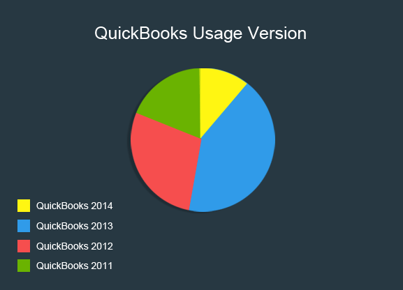 QuickBooks Usage Edition Comparison