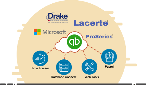 QuickBooks Pro Integration