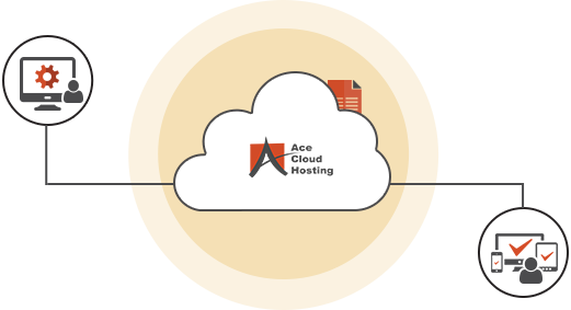 Complete workspace on cloud